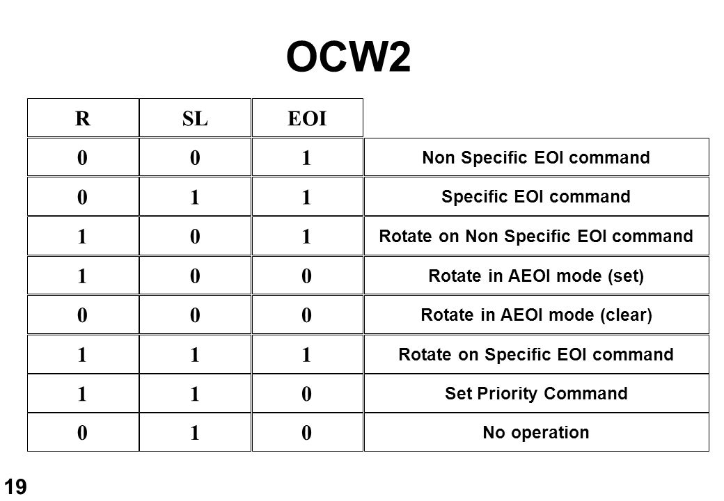 19 OCW2 RSLEOI 001 011 101 100 000 111 110 010 Non Specific EOI command Specific EOI command Rotate on Non Specific EOI command Rotate in AEOI mode (s