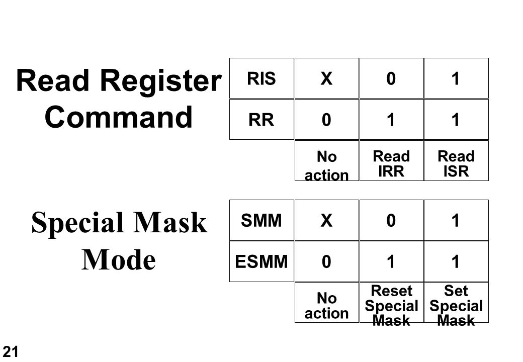 21 Read Register Command 01 11 X 0 No action Read IRR Read ISR RIS RR Special Mask Mode 01 11 X 0 No action Reset Special Mask Set Special Mask SMM ES