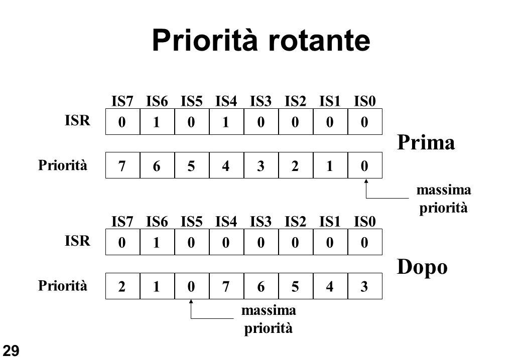29 Priorità rotante IS6IS5IS4IS3IS2IS1IS0IS7 10100000 ISR 65432107 Priorità IS6IS5IS4IS3IS2IS1IS0IS7 10000000 ISR 10765432 Priorità Prima Dopo massima
