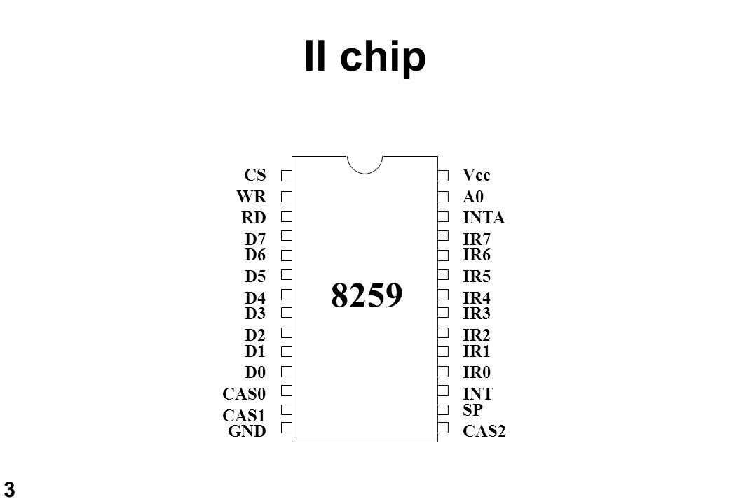 4 Diagramma a Blocchi D0-D7 RD WR A0 CAS0 CAS1 CAS2 SP/EN Interrupt Mask Reg Control Logic INT INTA In Service Reg Interrupt Request Register Priority Resolver IR0-7 Cascade Buffer Read/Write Logic Data Bus Buffer CS