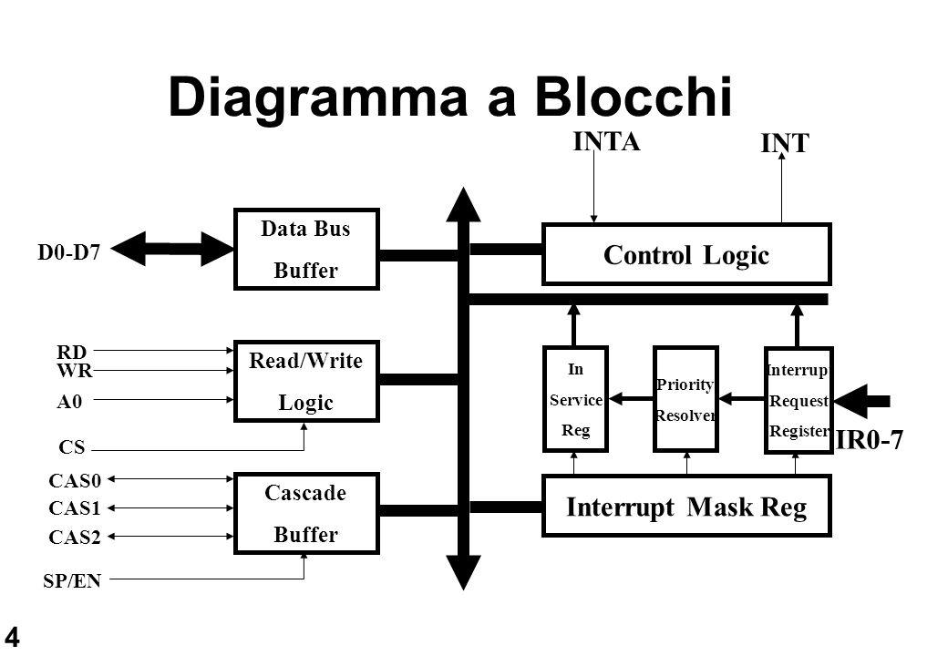 5 Sequenza di Interrupt Una linea di richiesta di interrupt sale alta settando il corrispondente bit del registro IRR.