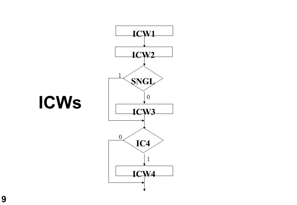 9 ICWs SNGL ICW3 1 0 IC4 ICW4 0 1 ICW1 ICW2