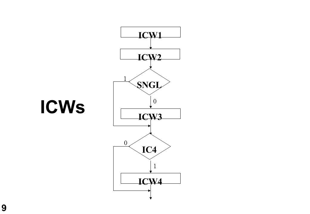 10 ICW1 D6D5D4D3D2D1D0D7 XX1LTIMXSNGLIC4X A0 0 LTIM (Level Triggered Mode) SNGL: modo Single o Cascade IC4: presenza della parola ICW4 D4 = 1 X: bit usati solo per CPU della famiglia 8080/85.
