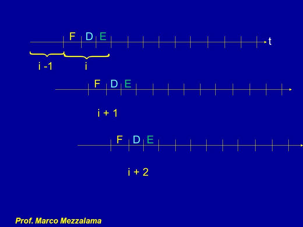 Prof. Marco Mezzalama FDE i -1i i + 1 i + 2 t FDE FDE