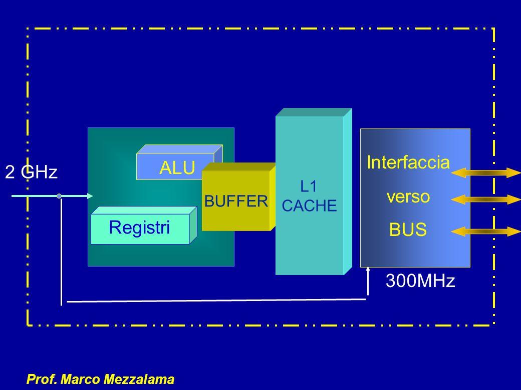 Prof. Marco Mezzalama Interfaccia verso BUS 300MHz ALU Registri 2 GHz BUFFER L1 CACHE