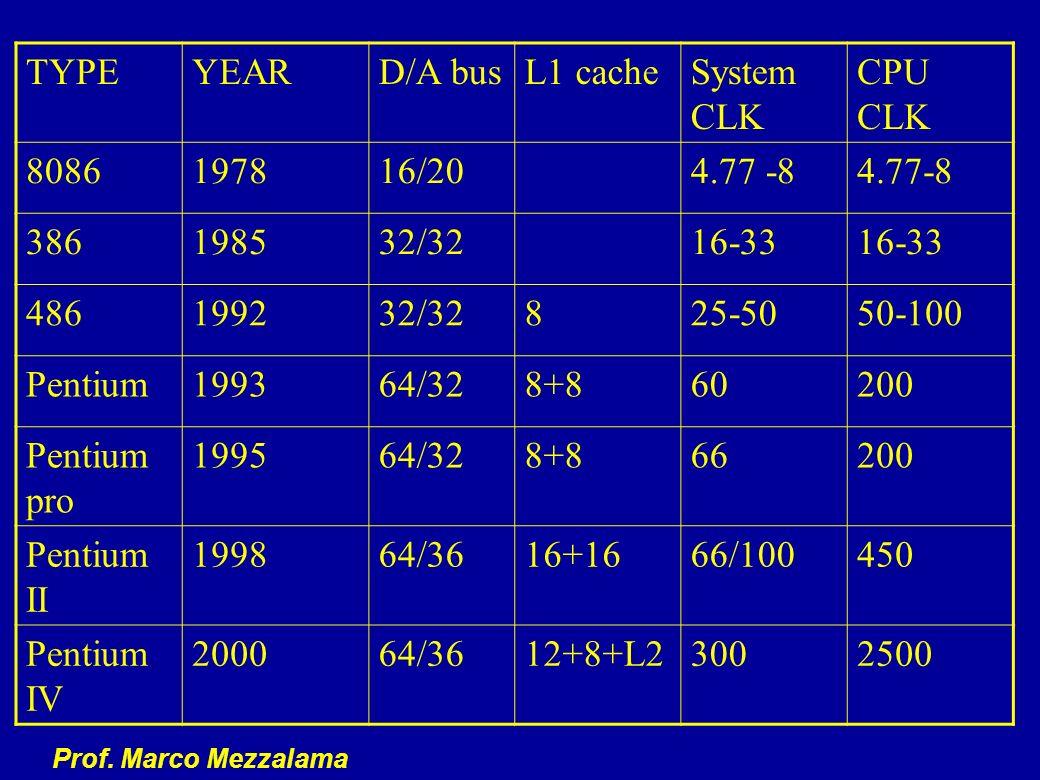 Prof. Marco Mezzalama TYPEYEARD/A busL1 cacheSystem CLK CPU CLK 8086197816/204.77 -8 386198532/3216-33 486199232/32825-5050-100 Pentium199364/328+8602