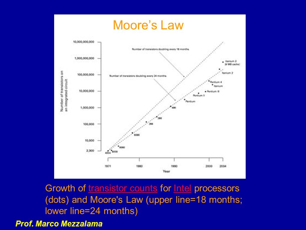Prof. Marco Mezzalama Growth of transistor counts for Intel processors (dots) and Moore's Law (upper line=18 months; lower line=24 months)transistor c