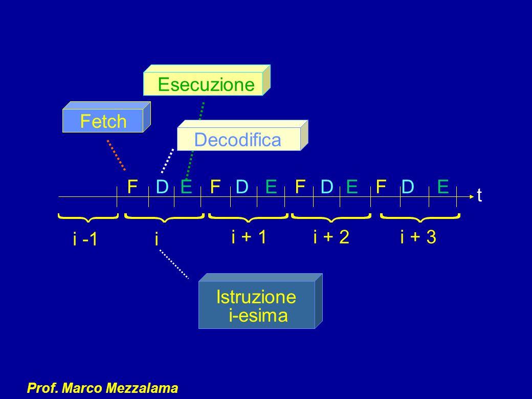 Prof. Marco Mezzalama FDEFDEFDEFDE Fetch Decodifica Esecuzione Istruzione i-esima i -1i i + 1i + 2i + 3 t
