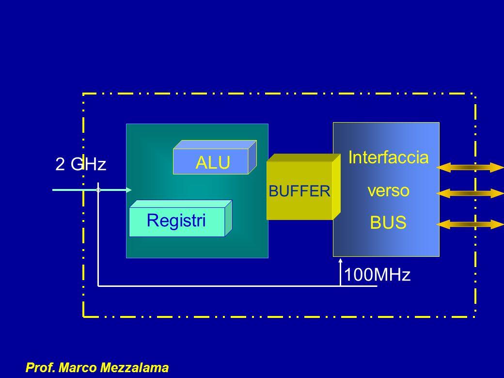 Prof. Marco Mezzalama Interfaccia verso BUS 100MHz ALU Registri 2 GHz BUFFER