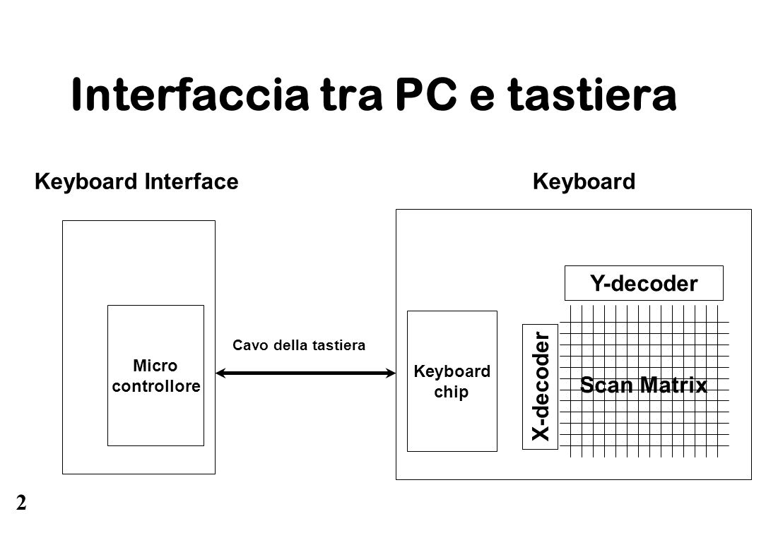 2 Interfaccia tra PC e tastiera Keyboard Interface Micro controllore Cavo della tastiera Keyboard Y-decoder X-decoder Keyboard chip Scan Matrix