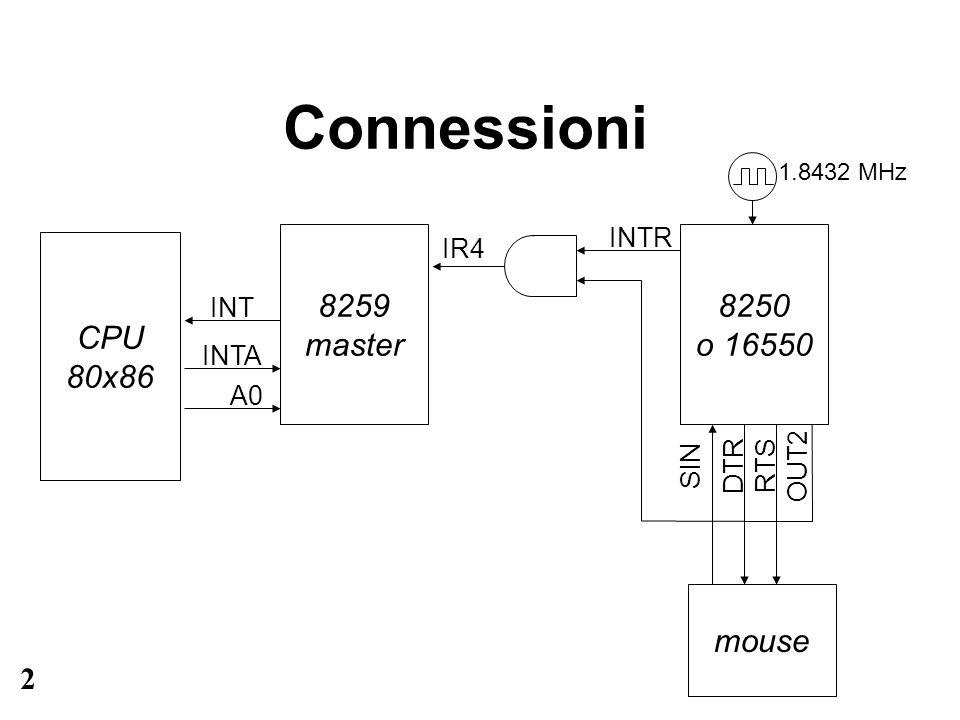 3 Interrupt porta seriale La porta seriale COM1 genera interrupt sulla linea IR4 dell8259A master (di tipo INT 0Ch).