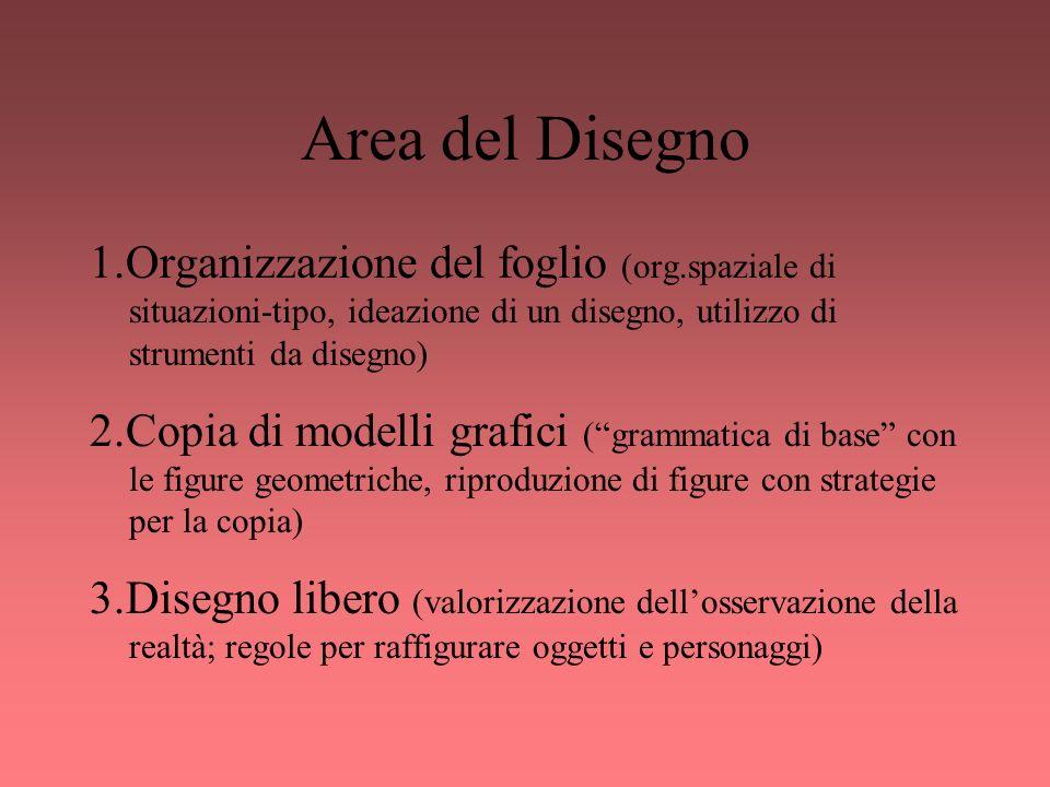 Area del Disegno 1.Organizzazione del foglio (org.spaziale di situazioni-tipo, ideazione di un disegno, utilizzo di strumenti da disegno) 2.Copia di m