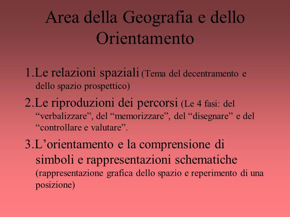 Area della Geografia e dello Orientamento 1.Le relazioni spaziali (Tema del decentramento e dello spazio prospettico) 2.Le riproduzioni dei percorsi (
