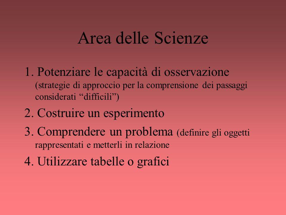 Area delle Scienze 1. Potenziare le capacità di osservazione (strategie di approccio per la comprensione dei passaggi considerati difficili) 2. Costru