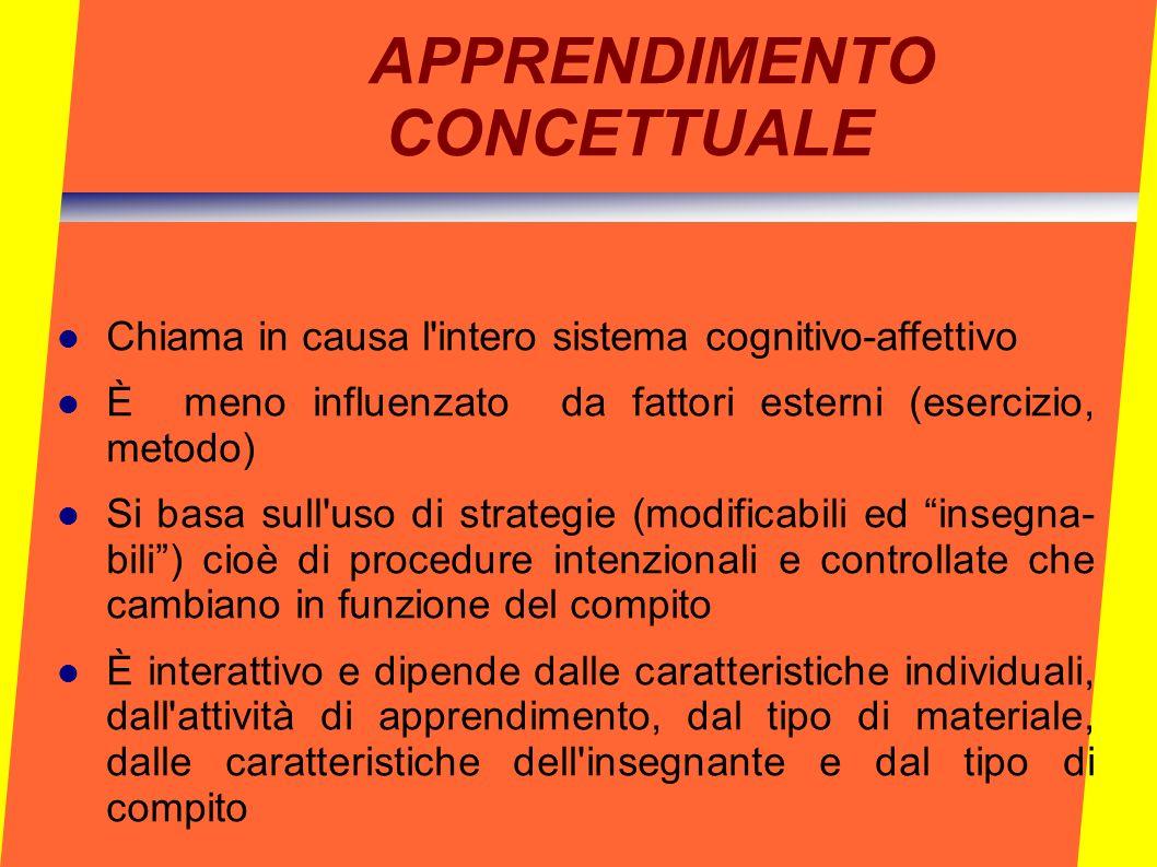 APPRENDIMENTO CONCETTUALE Chiama in causa l'intero sistema cognitivo-affettivo È meno influenzato da fattori esterni (esercizio, metodo) Si basa sull'