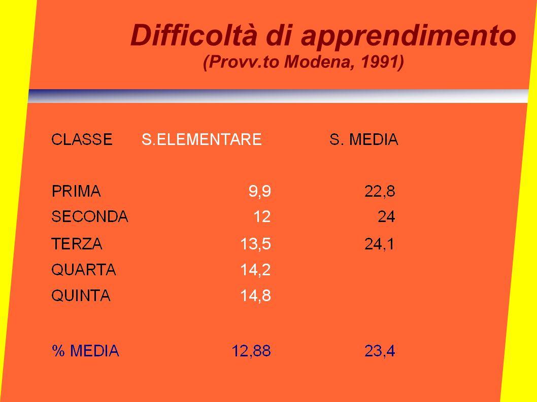 Difficoltà di apprendimento (Provv.to Modena, 1991)