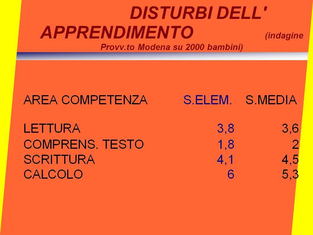 DISTURBI DELL' APPRENDIMENTO (indagine Provv.to Modena su 2000 bambini)