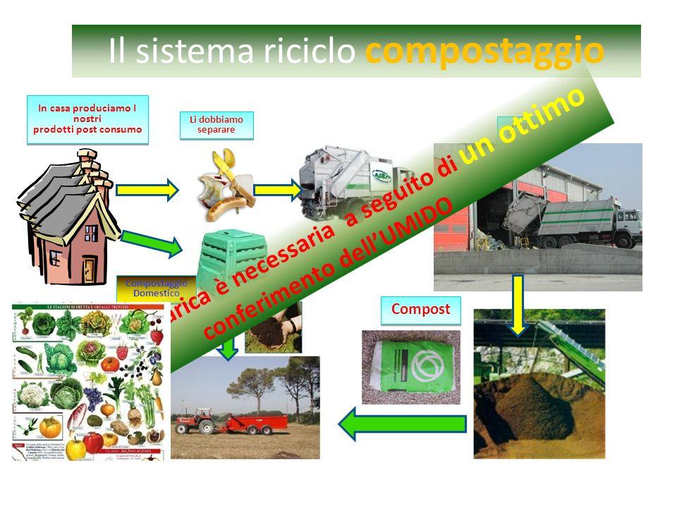Il sistema riciclo compostaggio In casa produciamo I nostri prodotti post consumo Li dobbiamo separare Impianto di Compostaggio Compostaggio Domestico