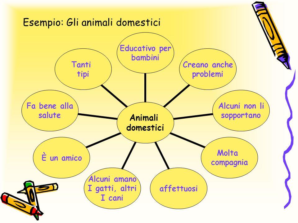 Esempio: Gli animali domestici Animali domestici Educativo per bambini Creano anche problemi Alcuni non li sopportano Molta compagnia affettuosi Alcun