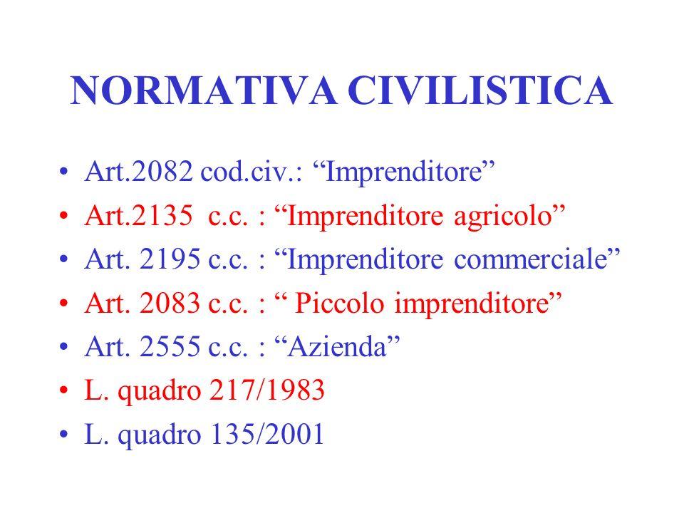 NORMATIVA CIVILISTICA Art.2082 cod.civ.: Imprenditore Art.2135 c.c.