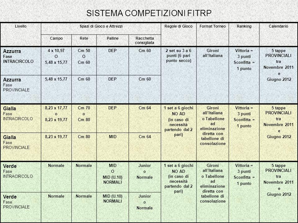 SISTEMA COMPETIZIONI FITRP LivelloSpazi di Gioco e AttrezziRegole di GiocoFormat TorneoRankingCalendario CampoRetePallineRacchetta consigliata Azzurra