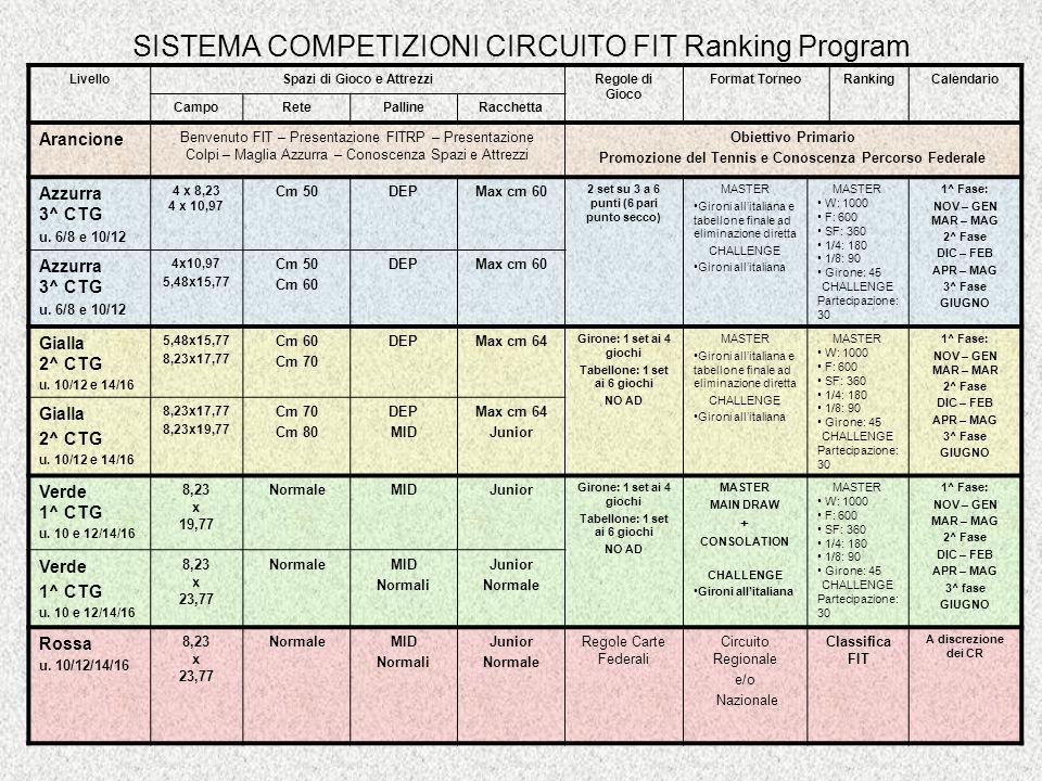 Circuito FIT Ranking Program Racchetta Azzurra TENNIS DAY 3^ Categoria under 6-8 (TAPPA CHALLENGER) Condizioni di Gioco 3^ Categoria under 10-12 (TAPPA CHALLENGER) Condizioni di Gioco massimo cm 60 3^ Categoria under 6-8 (TAPPA MASTER – GRANDE SLAM) 3^ Categoria under 10-12 (TAPPA MASTER – GRANDE SLAM) Condizioni di Gioco massimo cm 60 Condizioni di Gioco massimo cm 50