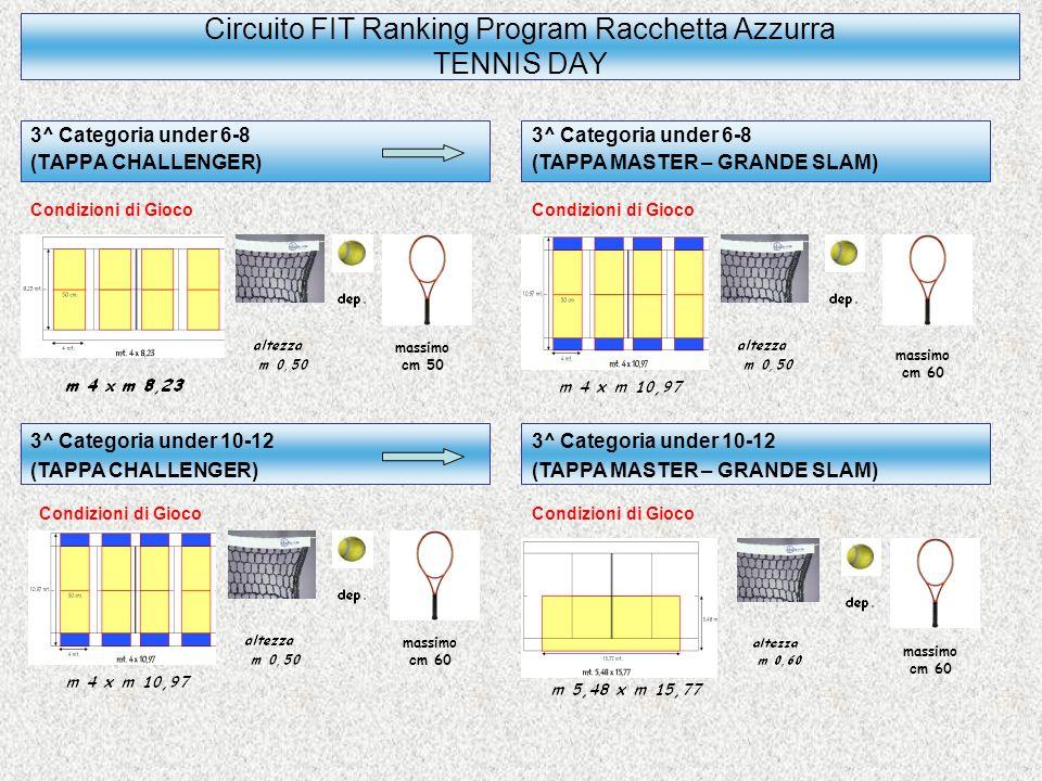 Circuito FIT Ranking Program Racchetta Azzurra TENNIS DAY Formula Circuito (3 Fasi): 1^ fase TAPPA CHALLENGER INTRACIRCOLO (15 Novembre 2009 - 24 Gennaio 2010 - 14 Marzo 2010 - 2 Maggio 2010) 2^ fase TAPPA MASTER PROVINCIALE-INTERPROVINCIALE (6 Dicembre 2009-21 Febbraio 2010-18 Aprile 2010-23 Maggio 2010) 3^ fase TAPPA GRANDE SLAM REGIONALE (6 Giugno 2010) Formula Torneo Master Interprovinciale Riservato ai giocatori che nella Tappa Challenger hanno conquistato la vittoria del girone di appartenenza.