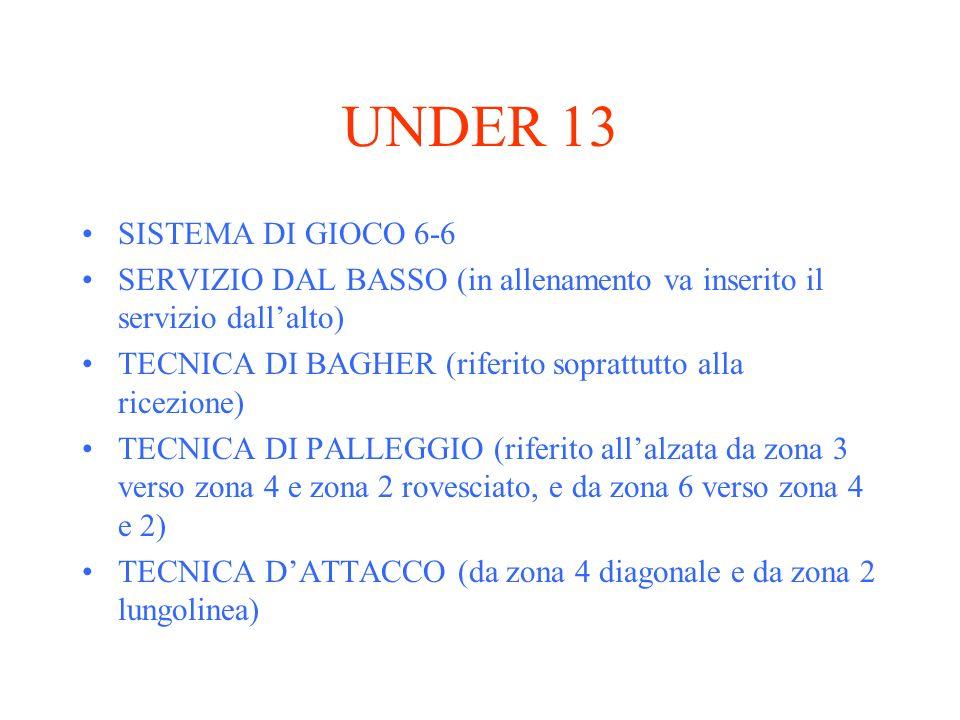 UNDER 13 SISTEMA DI GIOCO 6-6 SERVIZIO DAL BASSO (in allenamento va inserito il servizio dallalto) TECNICA DI BAGHER (riferito soprattutto alla ricezi