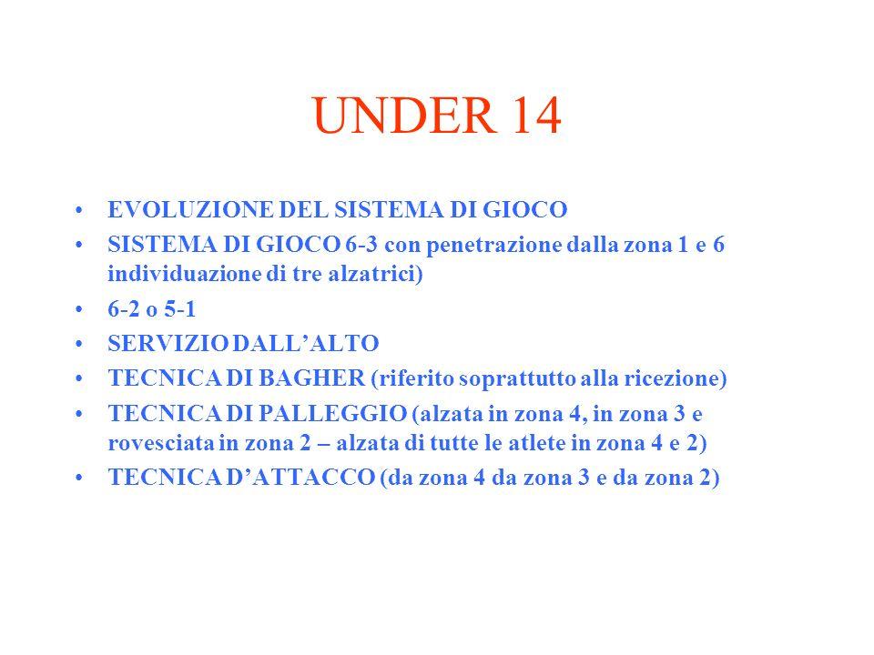 UNDER 14 EVOLUZIONE DEL SISTEMA DI GIOCO SISTEMA DI GIOCO 6-3 con penetrazione dalla zona 1 e 6 individuazione di tre alzatrici) 6-2 o 5-1 SERVIZIO DA