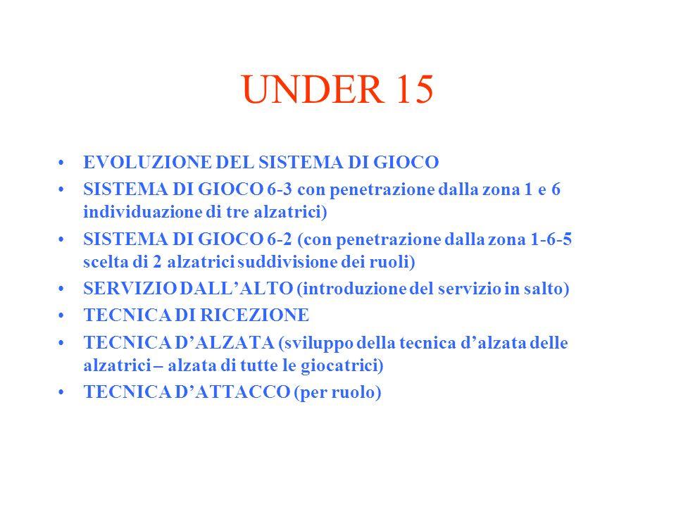 UNDER 15 EVOLUZIONE DEL SISTEMA DI GIOCO SISTEMA DI GIOCO 6-3 con penetrazione dalla zona 1 e 6 individuazione di tre alzatrici) SISTEMA DI GIOCO 6-2
