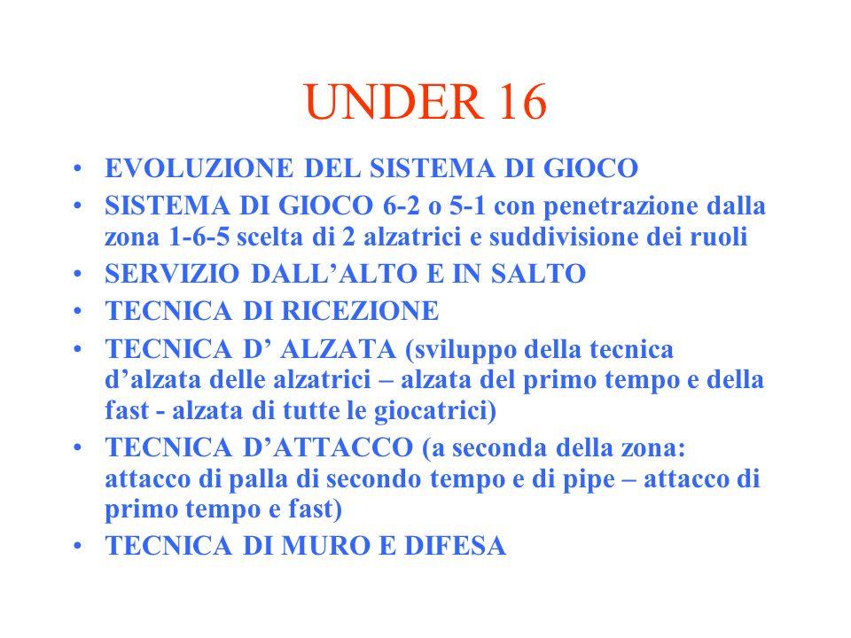 UNDER 16 EVOLUZIONE DEL SISTEMA DI GIOCO SISTEMA DI GIOCO 6-2 o 5-1 con penetrazione dalla zona 1-6-5 scelta di 2 alzatrici e suddivisione dei ruoli S