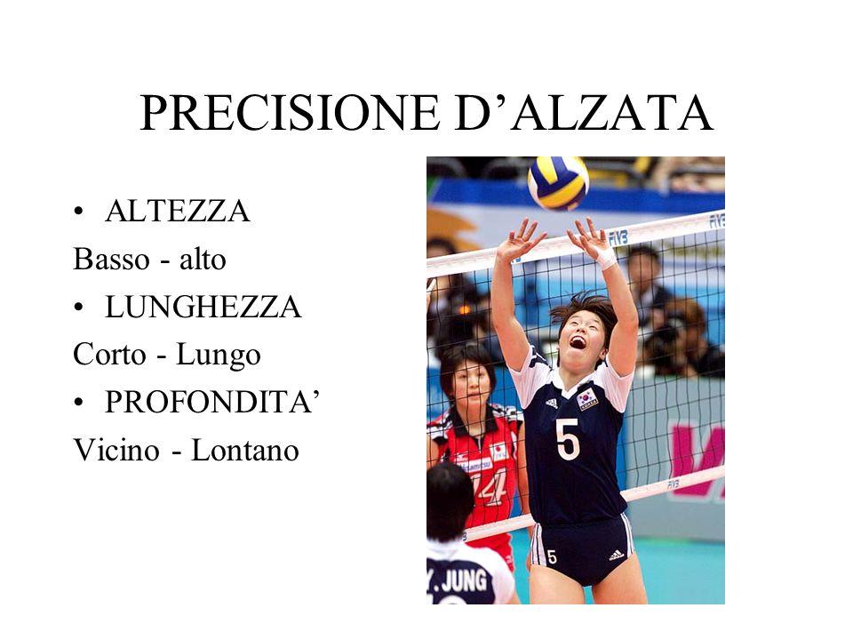 PRECISIONE DALZATA ALTEZZA Basso - alto LUNGHEZZA Corto - Lungo PROFONDITA Vicino - Lontano