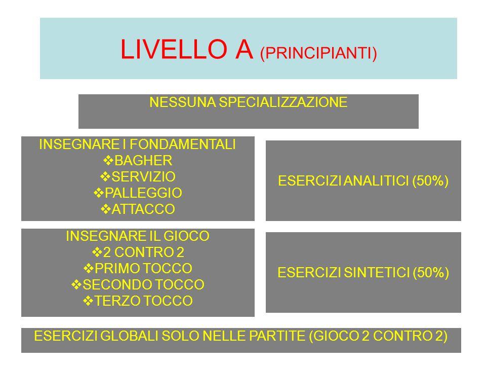 NESSUNA SPECIALIZZAZIONE LIVELLO A (PRINCIPIANTI) INSEGNARE I FONDAMENTALI BAGHER SERVIZIO PALLEGGIO ATTACCO ESERCIZI ANALITICI (50%) INSEGNARE IL GIO