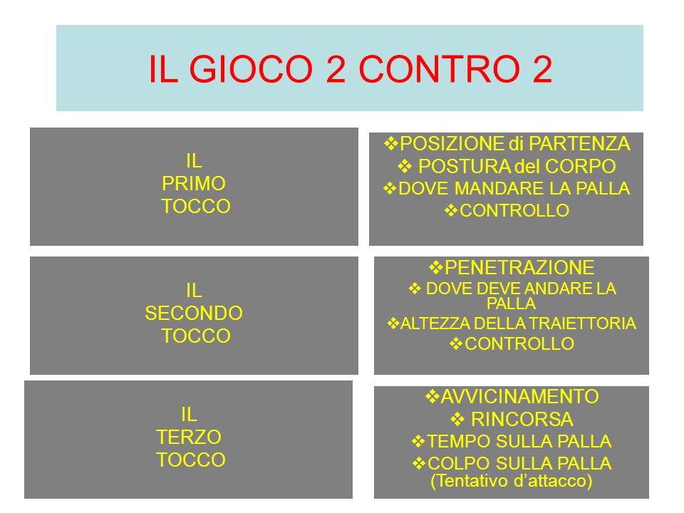 IL GIOCO 2 CONTRO 2 IL PRIMO TOCCO POSIZIONE di PARTENZA POSTURA del CORPO DOVE MANDARE LA PALLA CONTROLLO IL SECONDO TOCCO PENETRAZIONE DOVE DEVE AND