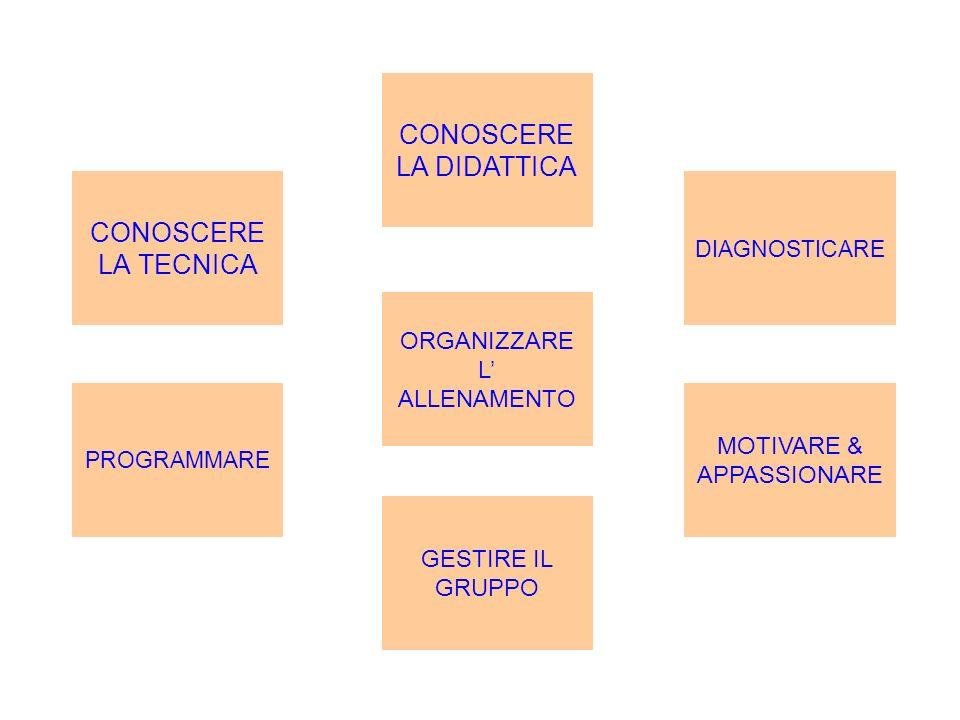 CONOSCERE LA TECNICA DIAGNOSTICARE CONOSCERE LA DIDATTICA PROGRAMMARE ORGANIZZARE L ALLENAMENTO MOTIVARE & APPASSIONARE GESTIRE IL GRUPPO