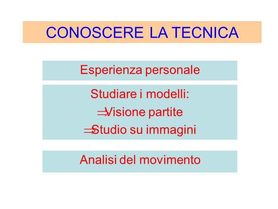 Esperienza personale CONOSCERE LA TECNICA Analisi del movimento Studiare i modelli: Visione partite Studio su immagini