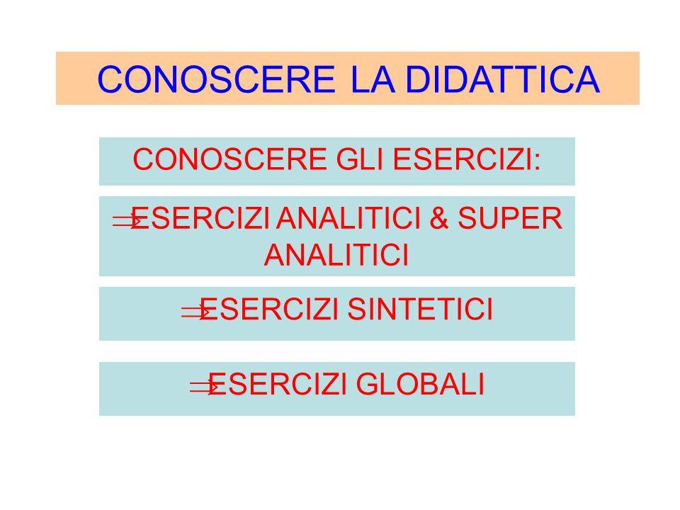 LIVELLO C (SPECIALIZZAZIONE) ALLENAMENTO ANALITICO GENERALIZZATO: SERVIZIO DIFESA ESERCIZI ANALITICI (30%) ESERCIZI SINTETICI (40%) INSEGNARE A GIOCARE 6 CONTRO 6 FASE CAMBIO PALLA FASE MURO e DIFESA FASE DIFESA e CONTRATTACCO ESERCIZI GLOBALI (30%) ALLENAMENTO ANALITICO SPECIFICO PER RUOLO: ALZATORI SCHIACCIATORI CENTRALI LIBERO SVILUPPO DELLE CAPACITA TATTICHE DELLE CAPACITA AGONISTICHE