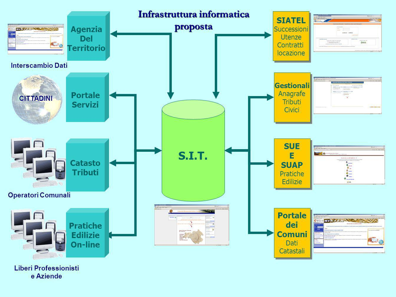 Infrastruttura informatica proposta S.I.T. Gestionali Anagrafe Tributi Civici Gestionali Anagrafe Tributi Civici SUE E SUAP Pratiche Edilizie SUE E SU