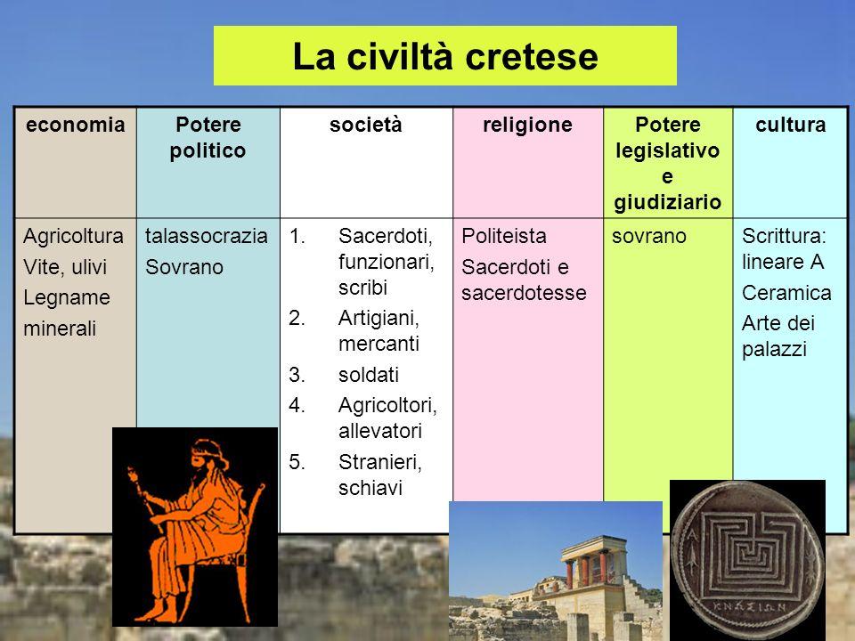 La civiltà cretese economiaPotere politico societàreligionePotere legislativo e giudiziario cultura Agricoltura Vite, ulivi Legname minerali talassocr