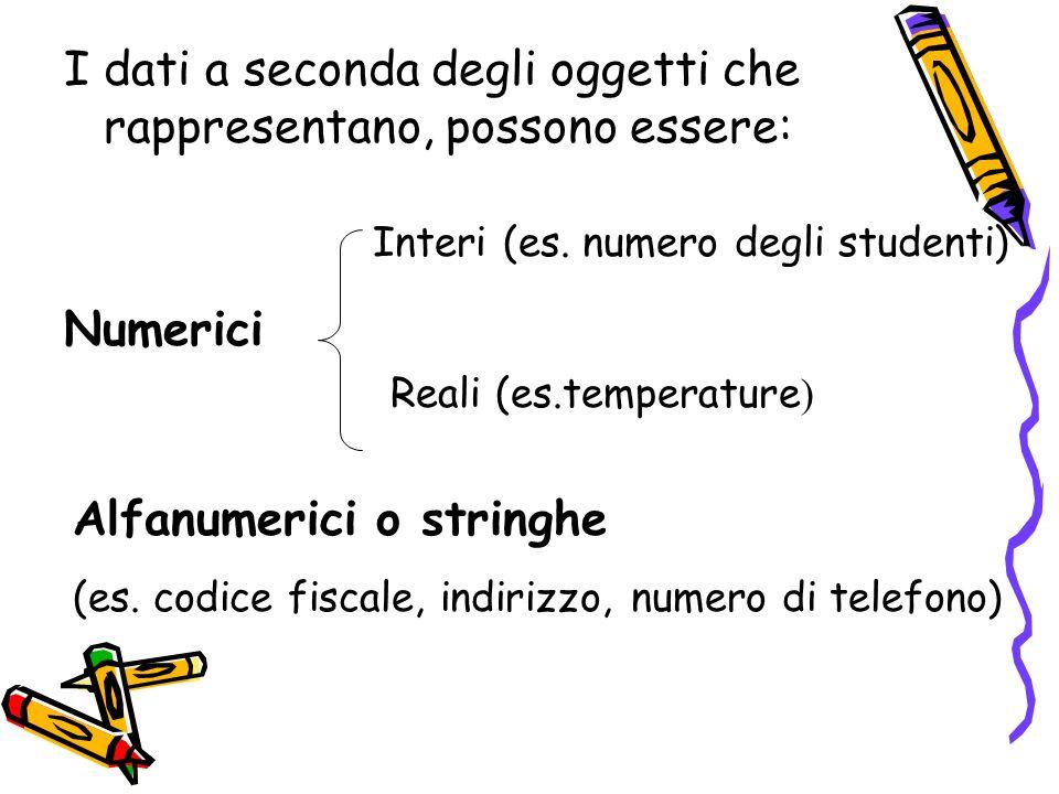 I dati a seconda degli oggetti che rappresentano, possono essere: Numerici Interi (es. numero degli studenti) Reali (es.temperature ) Alfanumerici o s