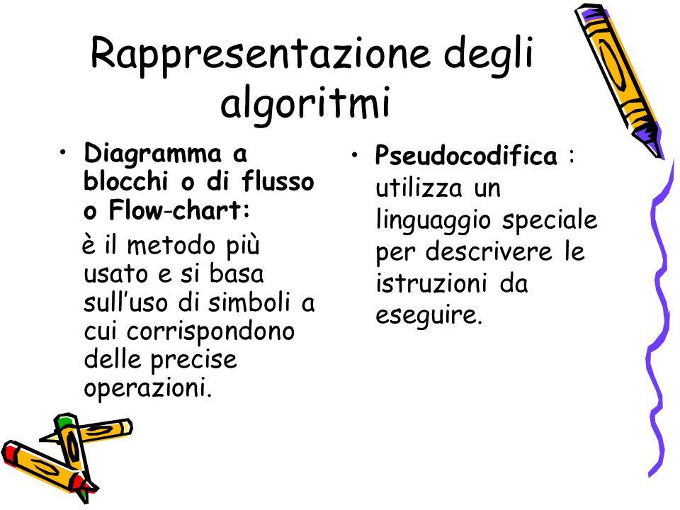 Rappresentazione degli algoritmi Diagramma a blocchi o di flusso o Flow-chart: è il metodo più usato e si basa sulluso di simboli a cui corrispondono