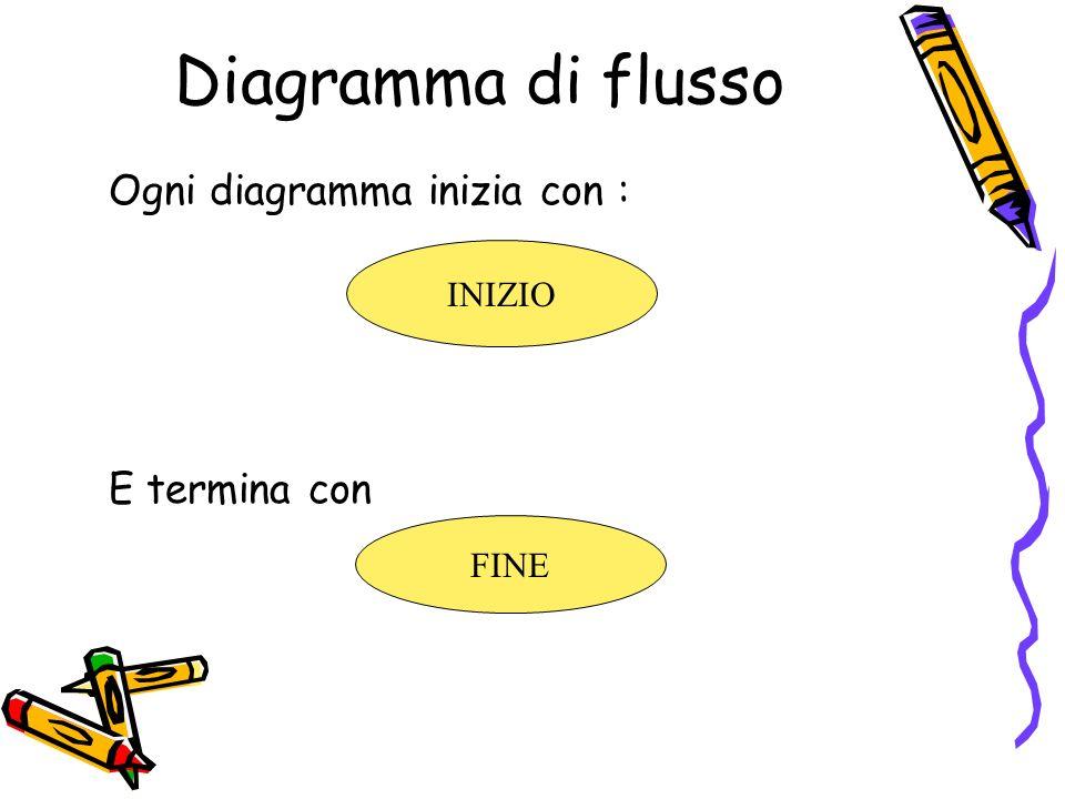 Diagramma di flusso Ogni diagramma inizia con : E termina con INIZIO FINE