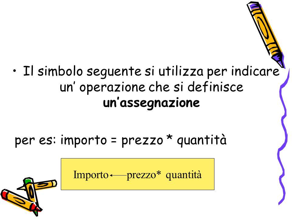Il simbolo seguente si utilizza per indicare un operazione che si definisce unassegnazione per es: importo = prezzo * quantità Importo prezzo* quantit