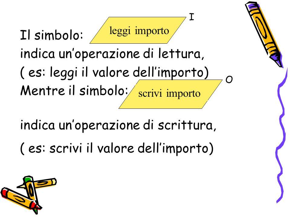 Il simbolo: indica unoperazione di lettura, ( es: leggi il valore dellimporto) Mentre il simbolo: leggi importo I scrivi importo indica unoperazione d