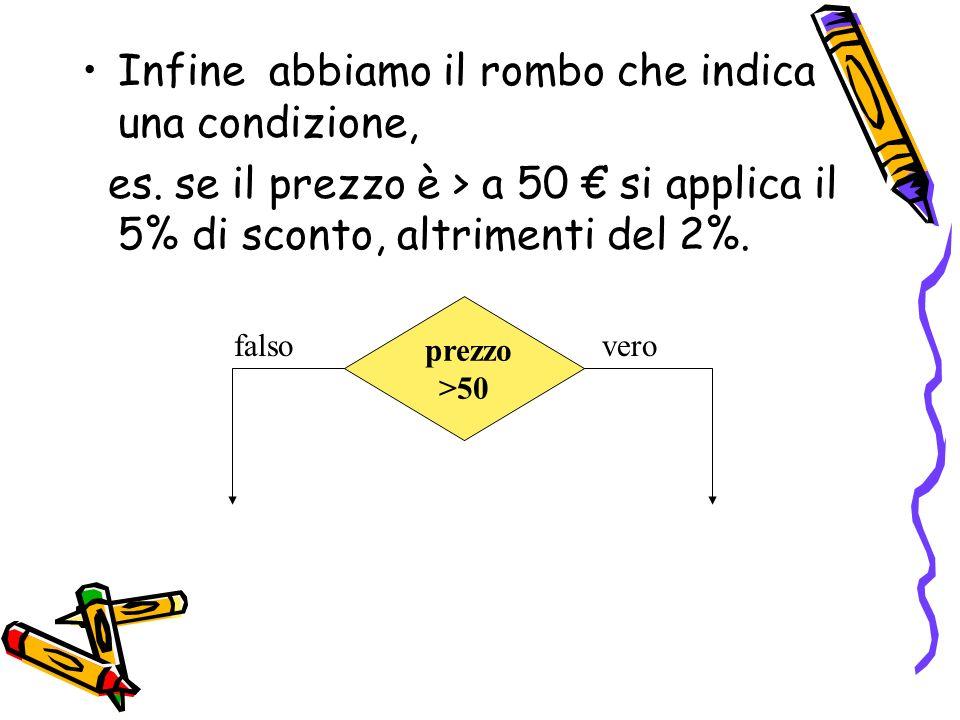 Infine abbiamo il rombo che indica una condizione, es. se il prezzo è > a 50 si applica il 5% di sconto, altrimenti del 2%. prezzo >50 verofalso
