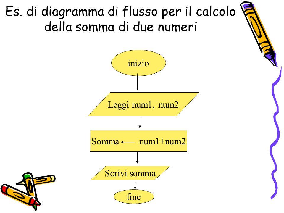 Es. di diagramma di flusso per il calcolo della somma di due numeri inizio Leggi num1, num2 Somma num1+num2 Scrivi somma fine