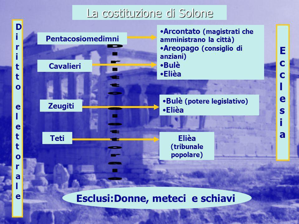 La costituzione di Solone Pentacosiomedimni Cavalieri Zeugiti Teti Diritto elettorale Diritto elettorale Arcontato (magistrati che amministrano la cit
