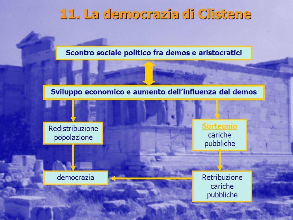 11. La democrazia di Clistene Scontro sociale politico fra demos e aristocratici Sviluppo economico e aumento dellinfluenza del demos Redistribuzione