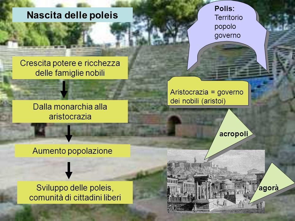 Medioevo ellenico Dal XII fino al IX sec. a.C. Arrivo dei Dori Migrazione degli Elleni nellEgeo e nellAsia Minore Prima colonizzazione Dori Ioni Eoli