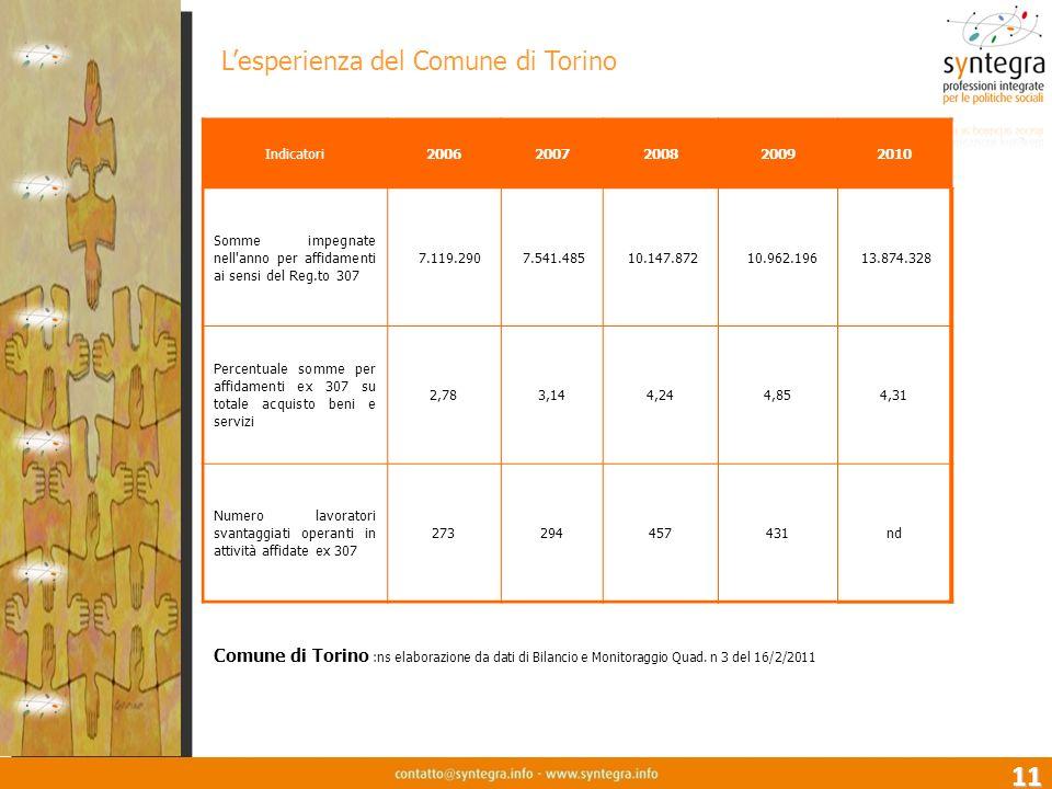 11 Indicatori20062007200820092010 Somme impegnate nell anno per affidamenti ai sensi del Reg.to 307 7.119.290 7.541.485 10.147.872 10.962.196 13.874.328 Percentuale somme per affidamenti ex 307 su totale acquisto beni e servizi 2,783,144,244,854,31 Numero lavoratori svantaggiati operanti in attività affidate ex 307 273294457431nd Comune di Torino :ns elaborazione da dati di Bilancio e Monitoraggio Quad.